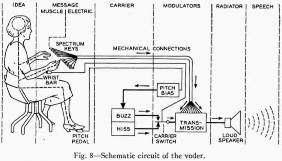 Schematic-Circuit-of-the-VODER