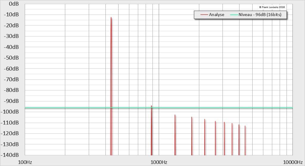 440Hz à -12dB pour 0,01%THD