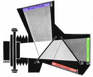 Vivex Tri-Plate colour camera : Schéma