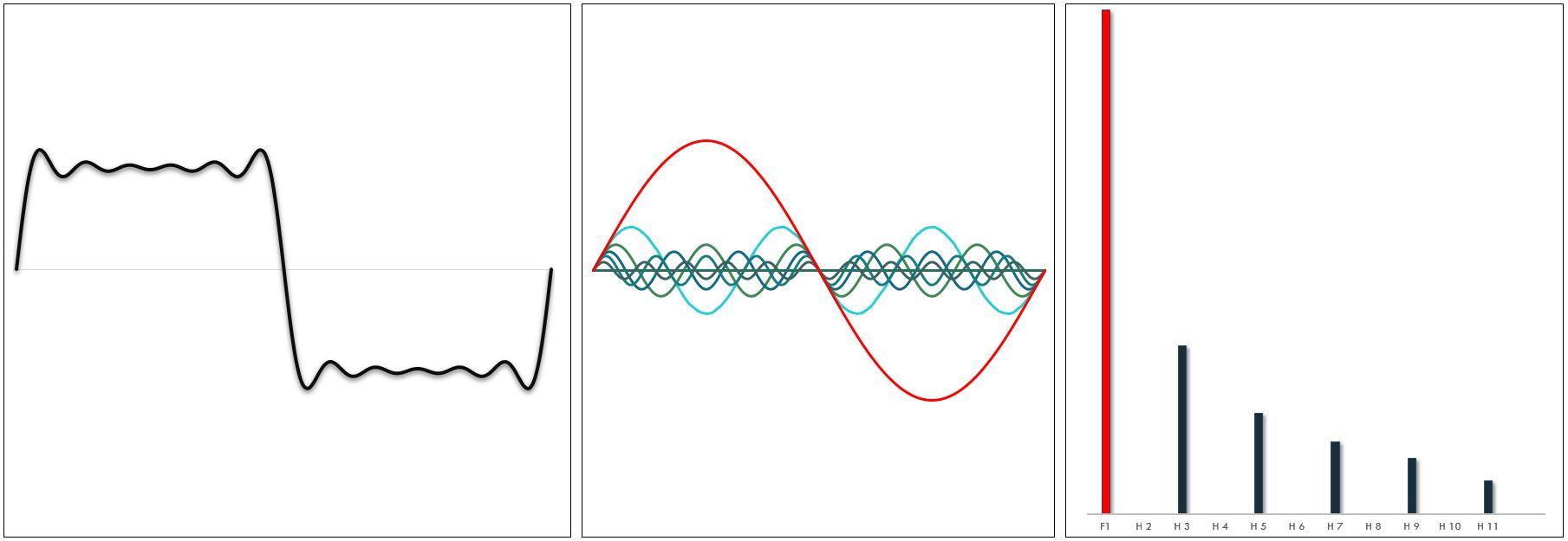 Signal Carré et ses composantes harmoniques