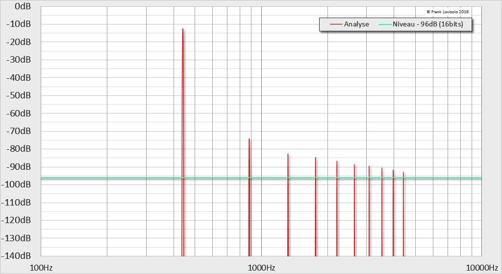 440Hz-12dB-0.1%THD