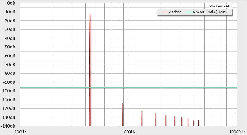 440Hz-12dB-0,0001%THD